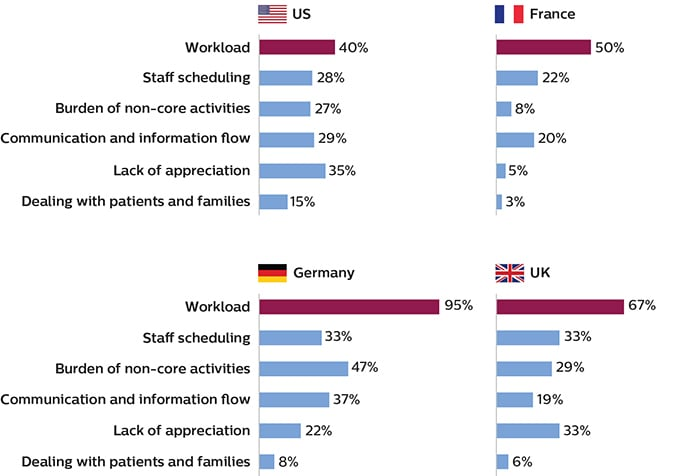 Bar charts showing that imaging staff in the U.S. and Europe consider workload to be the primary cause of work stress