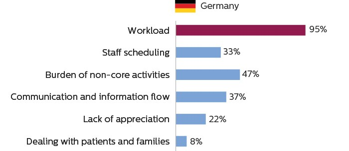 Bar charts showing that imaging staff in Germany consider workload to be the primary cause of work stress