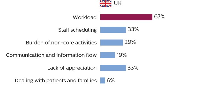 Bar charts showing that imaging staff in the UK consider workload to be the primary cause of work stress
