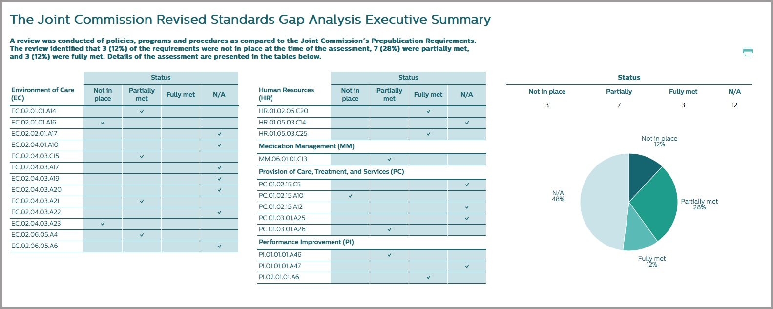 joint comission gap analysis chart