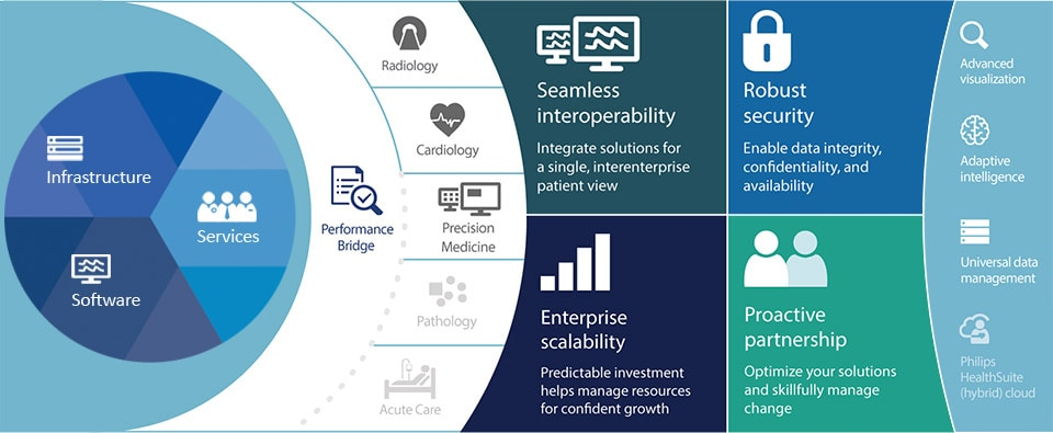 Clinical solutions under one managed service offering